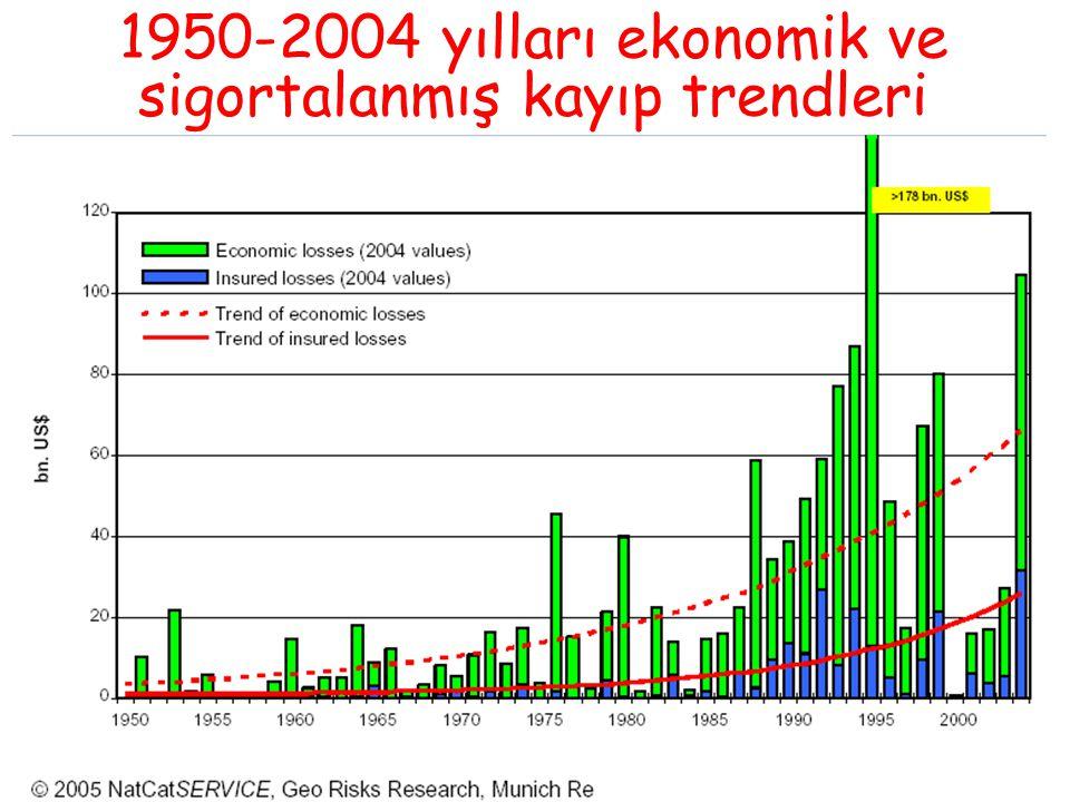 1950-2004 yılları ekonomik ve sigortalanmış kayıp trendleri