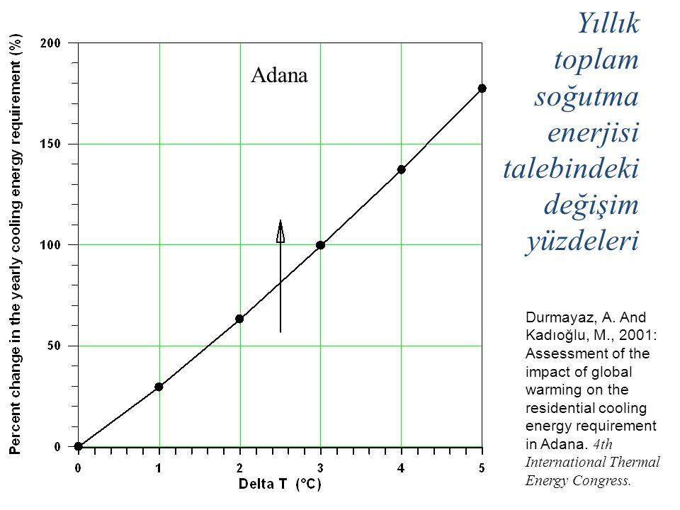 Yıllık toplam soğutma enerjisi talebindeki değişim yüzdeleri