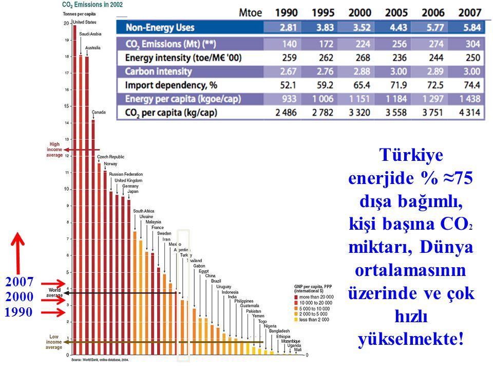 Türkiye enerjide % ≈75 dışa bağımlı, kişi başına CO2 miktarı, Dünya ortalamasının üzerinde ve çok hızlı yükselmekte!