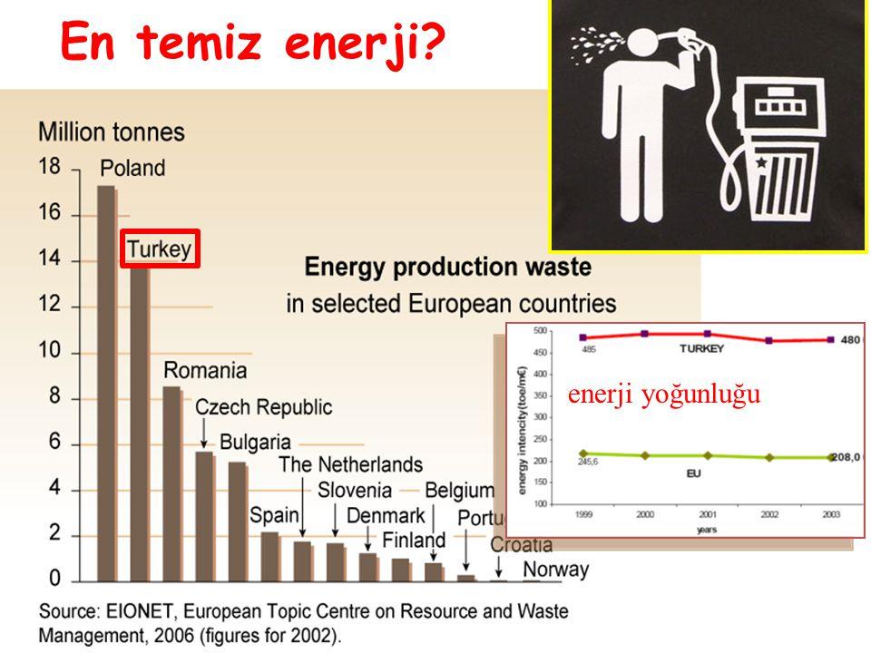 En temiz enerji enerji yoğunluğu