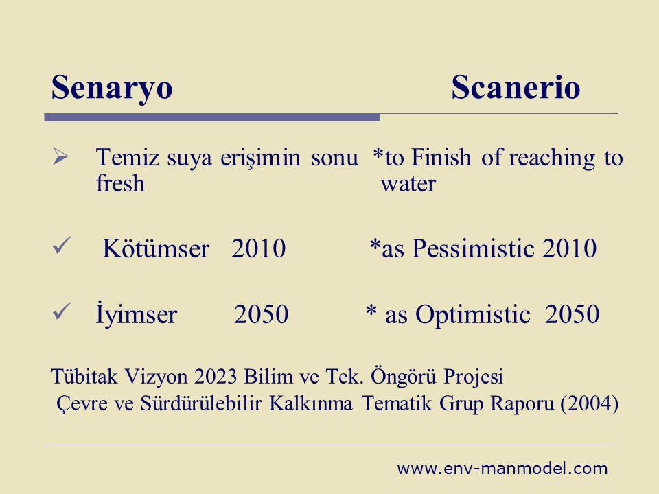 Senaryo Scanerio Kötümser 2010 *as Pessimistic 2010