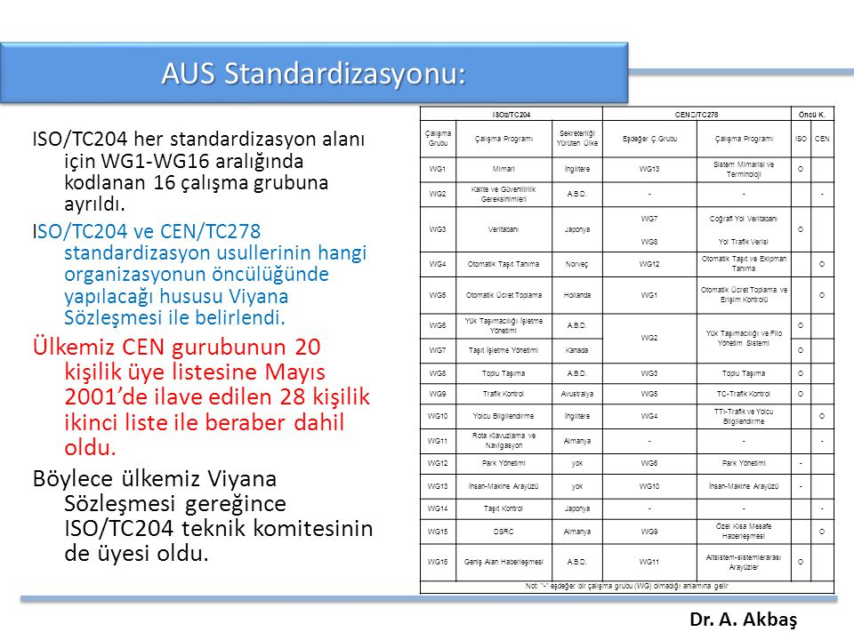 AUS Standardizasyonu:
