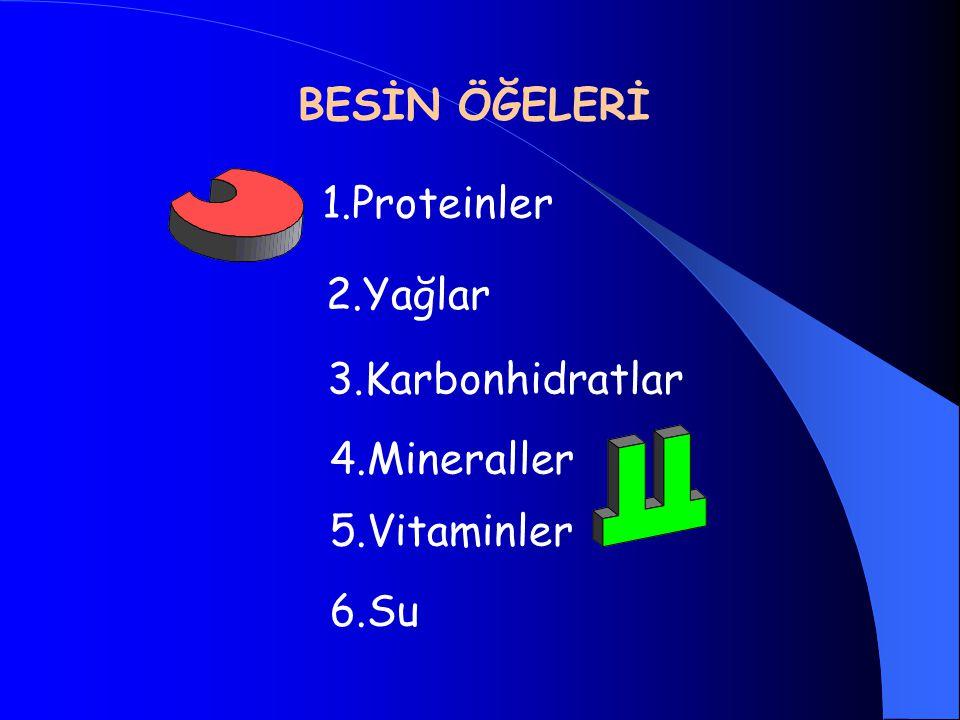 BESİN ÖĞELERİ 1.Proteinler 2.Yağlar 3.Karbonhidratlar 4.Mineraller 5.Vitaminler 6.Su