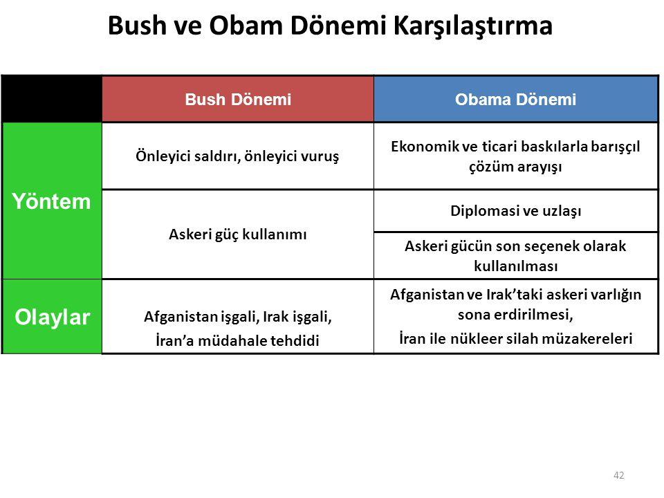 Bush ve Obam Dönemi Karşılaştırma