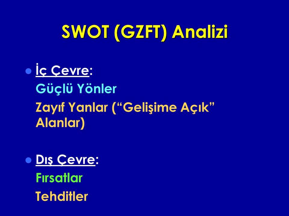 SWOT (GZFT) Analizi İç Çevre: Güçlü Yönler