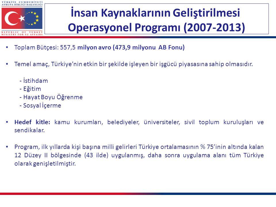İnsan Kaynaklarının Geliştirilmesi Operasyonel Programı (2007-2013)