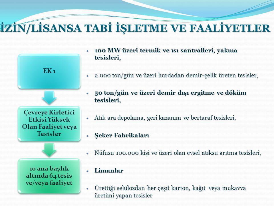 İZİN/LİSANSA TABİ İŞLETME VE FAALİYETLER