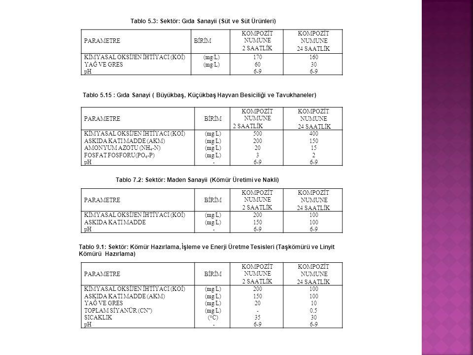 Tablo 5.3: Sektör: Gıda Sanayii (Süt ve Süt Ürünleri)