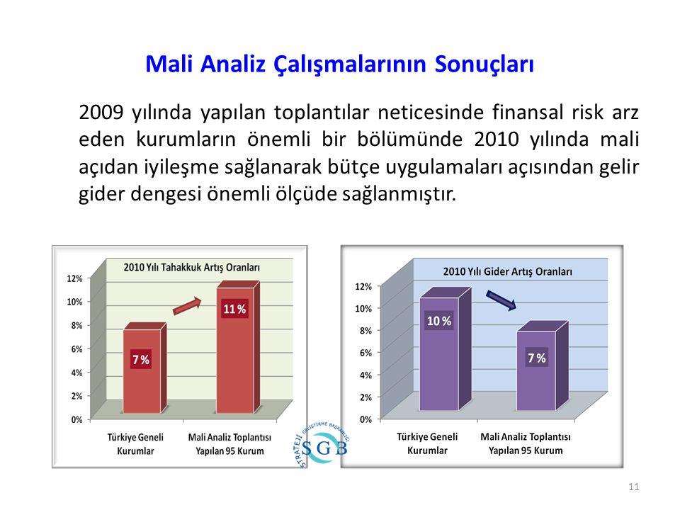 Mali Analiz Çalışmalarının Sonuçları