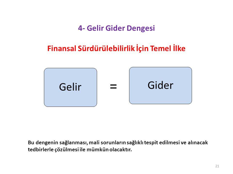 4- Gelir Gider Dengesi Finansal Sürdürülebilirlik İçin Temel İlke