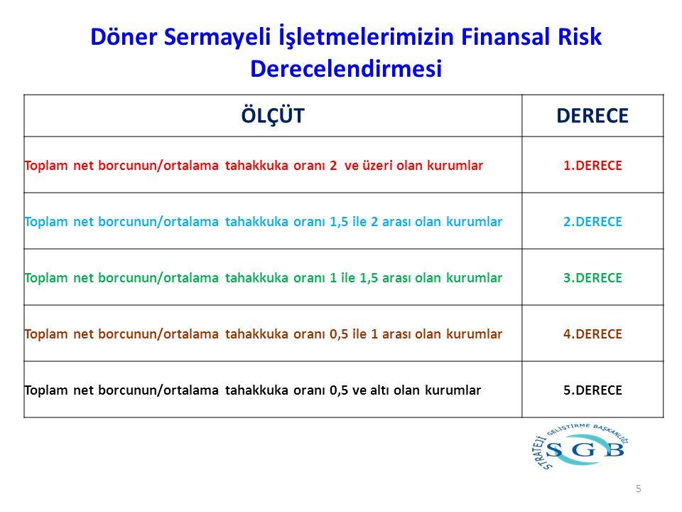 Döner Sermayeli İşletmelerimizin Finansal Risk Derecelendirmesi