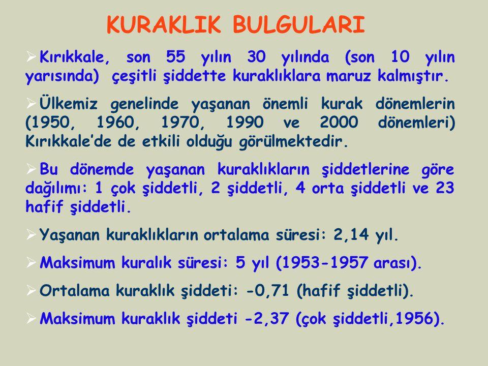 KURAKLIK BULGULARI Kırıkkale, son 55 yılın 30 yılında (son 10 yılın yarısında) çeşitli şiddette kuraklıklara maruz kalmıştır.