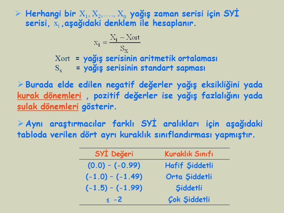 Herhangi bir X1, X2,…., Xn yağış zaman serisi için SYİ serisi, xi ,aşağıdaki denklem ile hesaplanır.