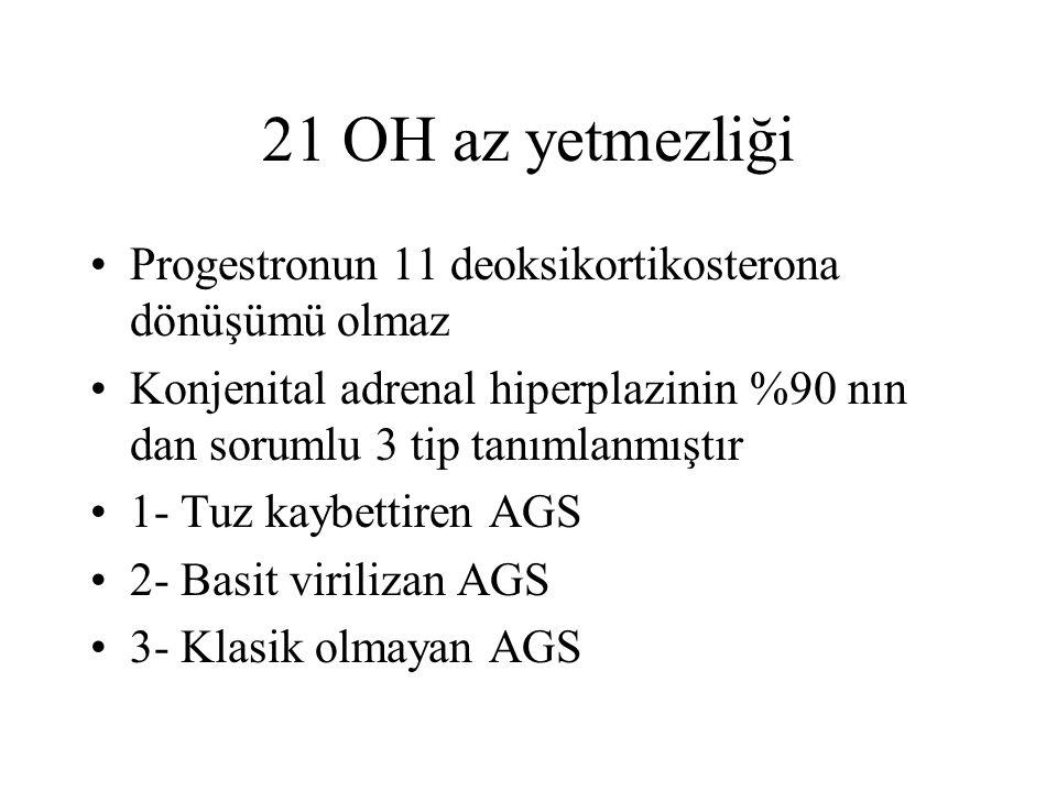 21 OH az yetmezliği Progestronun 11 deoksikortikosterona dönüşümü olmaz. Konjenital adrenal hiperplazinin %90 nın dan sorumlu 3 tip tanımlanmıştır.