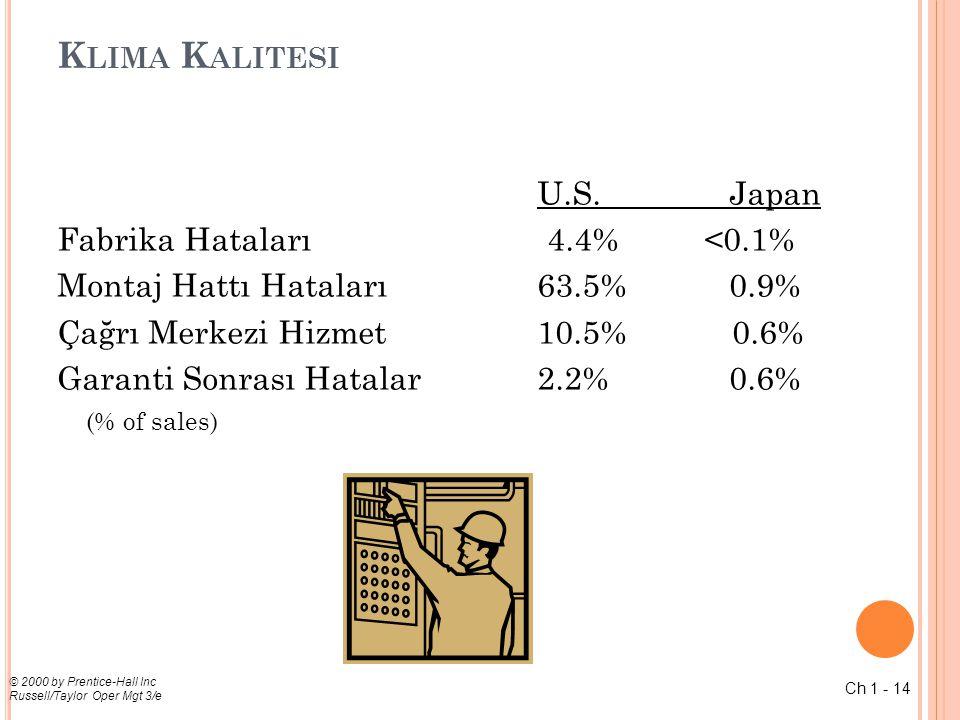 Klima Kalitesi U.S. Japan Fabrika Hataları 4.4% <0.1%
