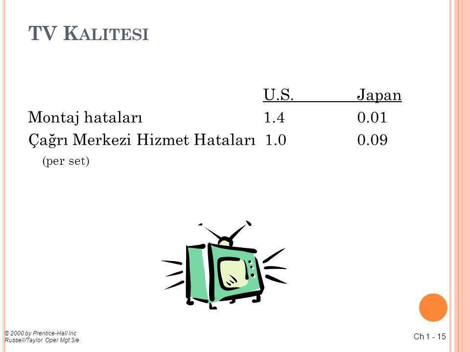 TV Kalitesi U.S. Japan Montaj hataları 1.4 0.01