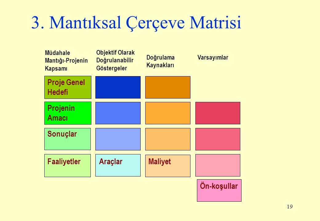 3. Mantıksal Çerçeve Matrisi