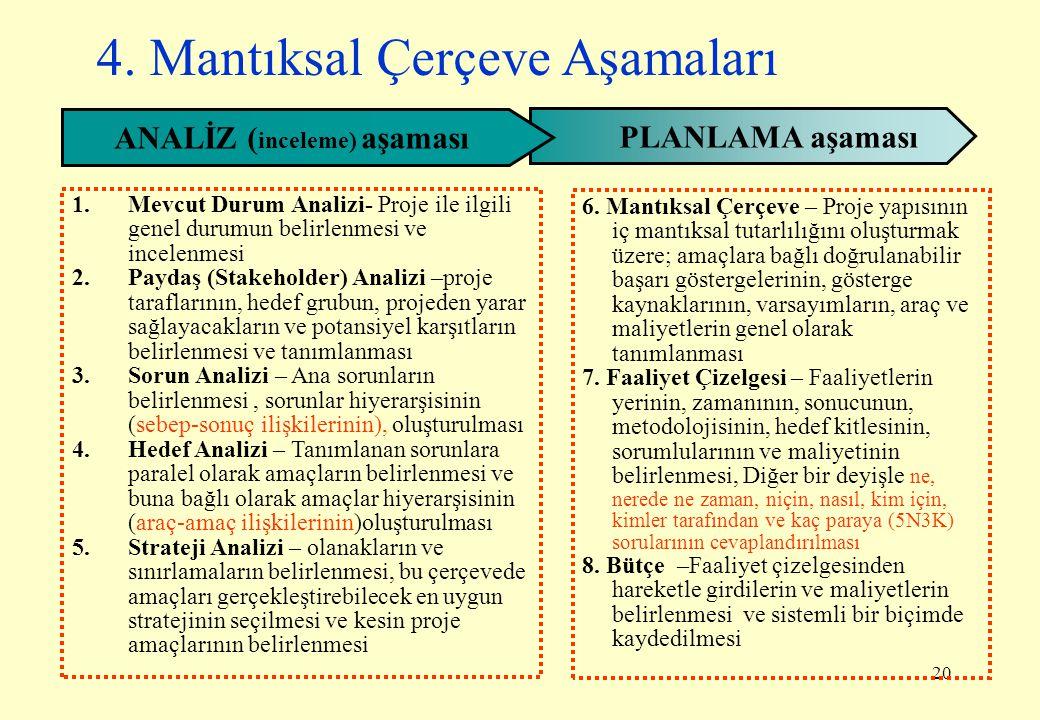 ANALİZ (inceleme) aşaması