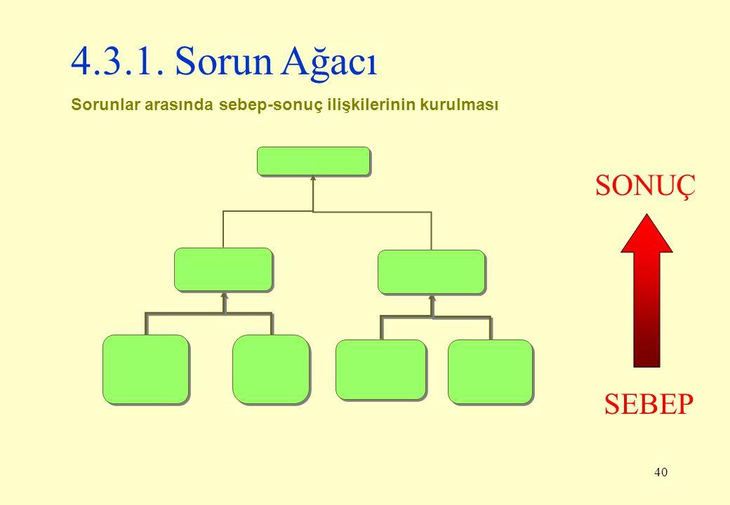 4.3.1. Sorun Ağacı SONUÇ SEBEP