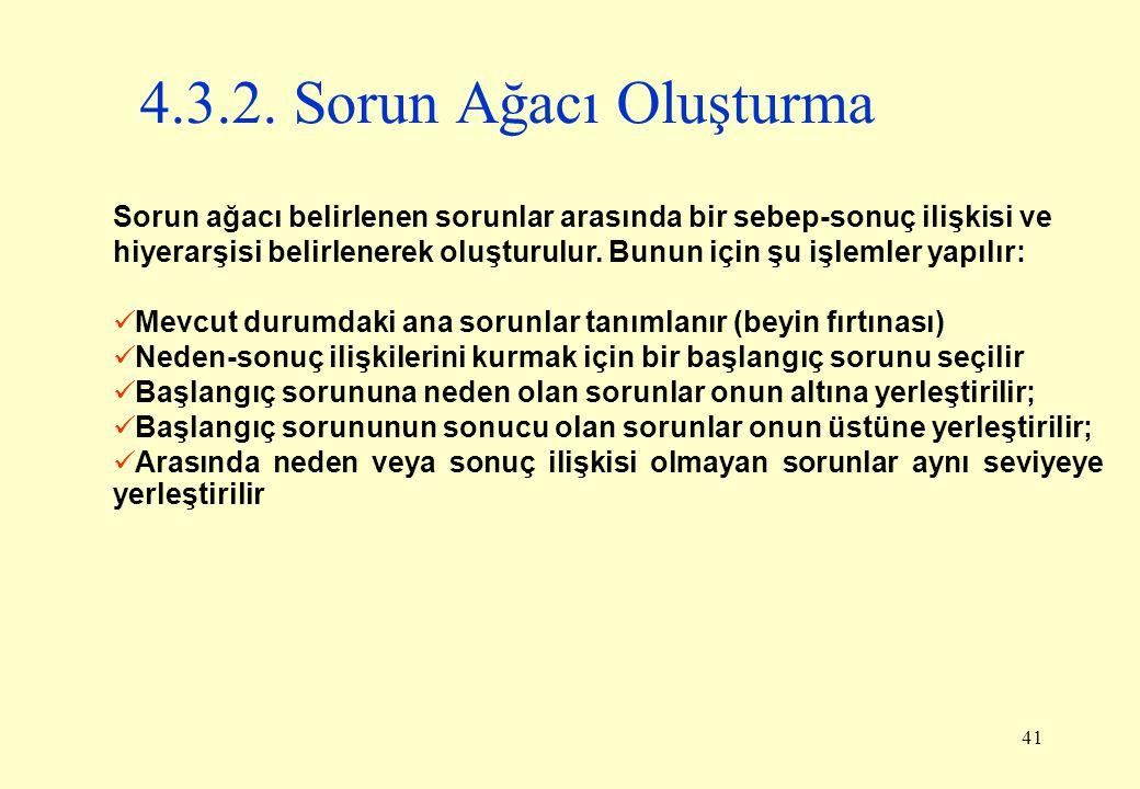 4.3.2. Sorun Ağacı Oluşturma Sorun ağacı belirlenen sorunlar arasında bir sebep-sonuç ilişkisi ve.