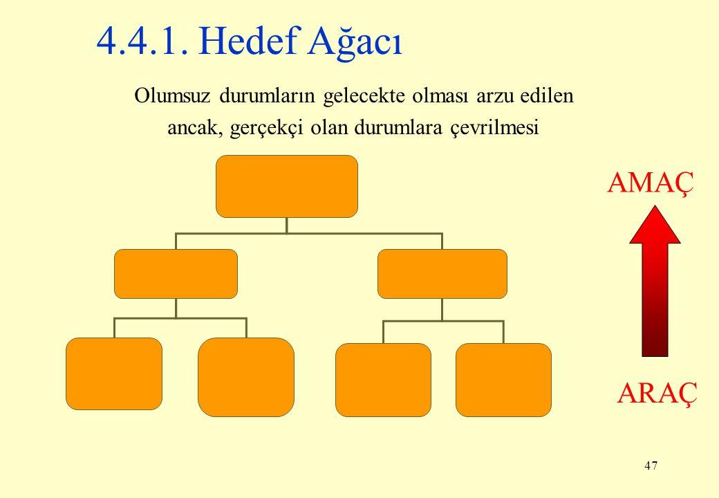 4.4.1. Hedef Ağacı Olumsuz durumların gelecekte olması arzu edilen. ancak, gerçekçi olan durumlara çevrilmesi.