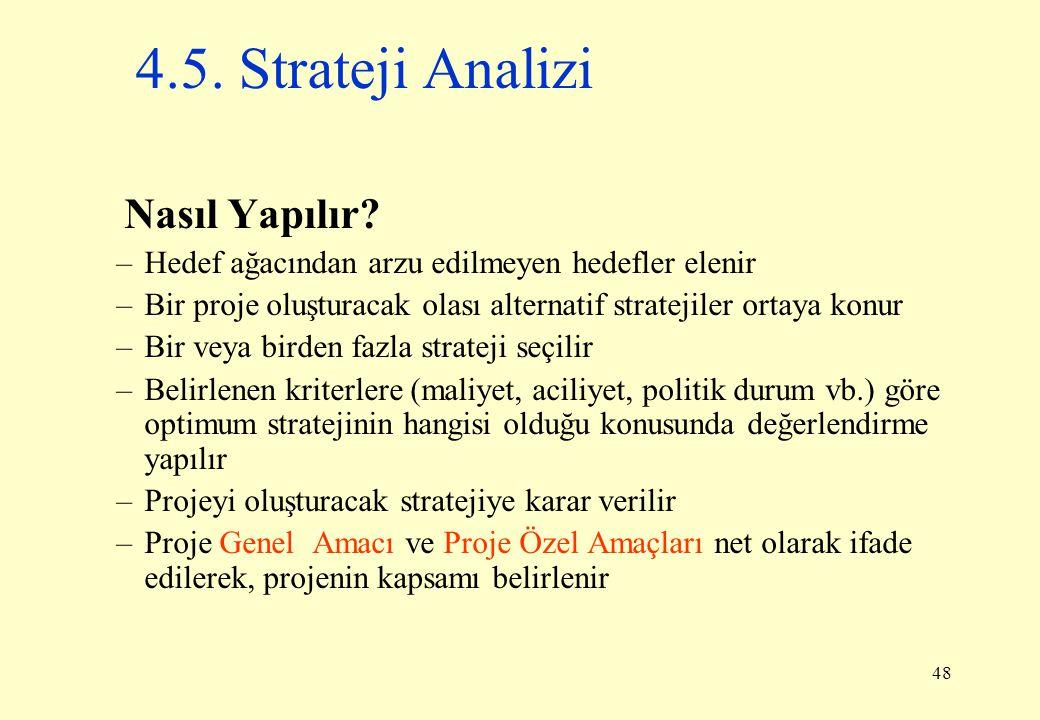 4.5. Strateji Analizi Nasıl Yapılır