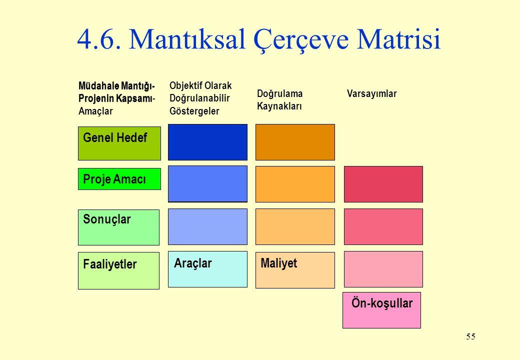 4.6. Mantıksal Çerçeve Matrisi