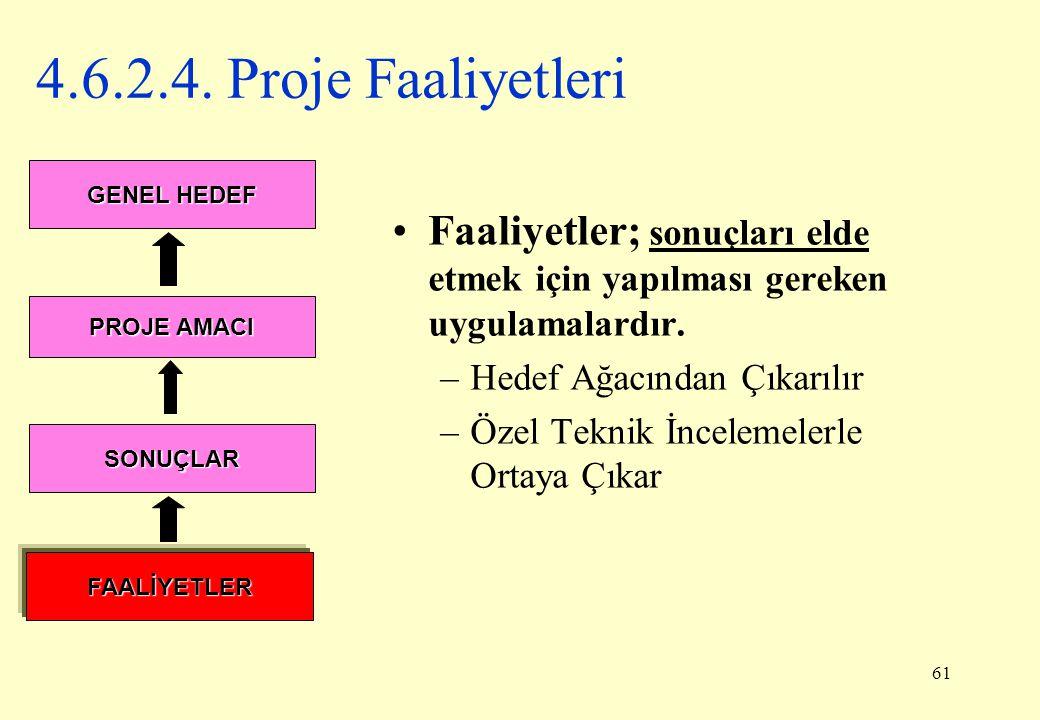 4.6.2.4. Proje Faaliyetleri GENEL HEDEF. Faaliyetler; sonuçları elde etmek için yapılması gereken uygulamalardır.