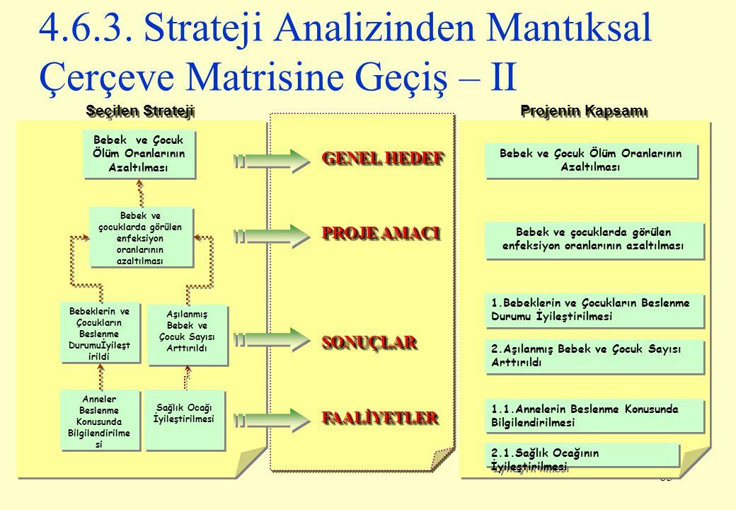 4.6.3. Strateji Analizinden Mantıksal Çerçeve Matrisine Geçiş – II