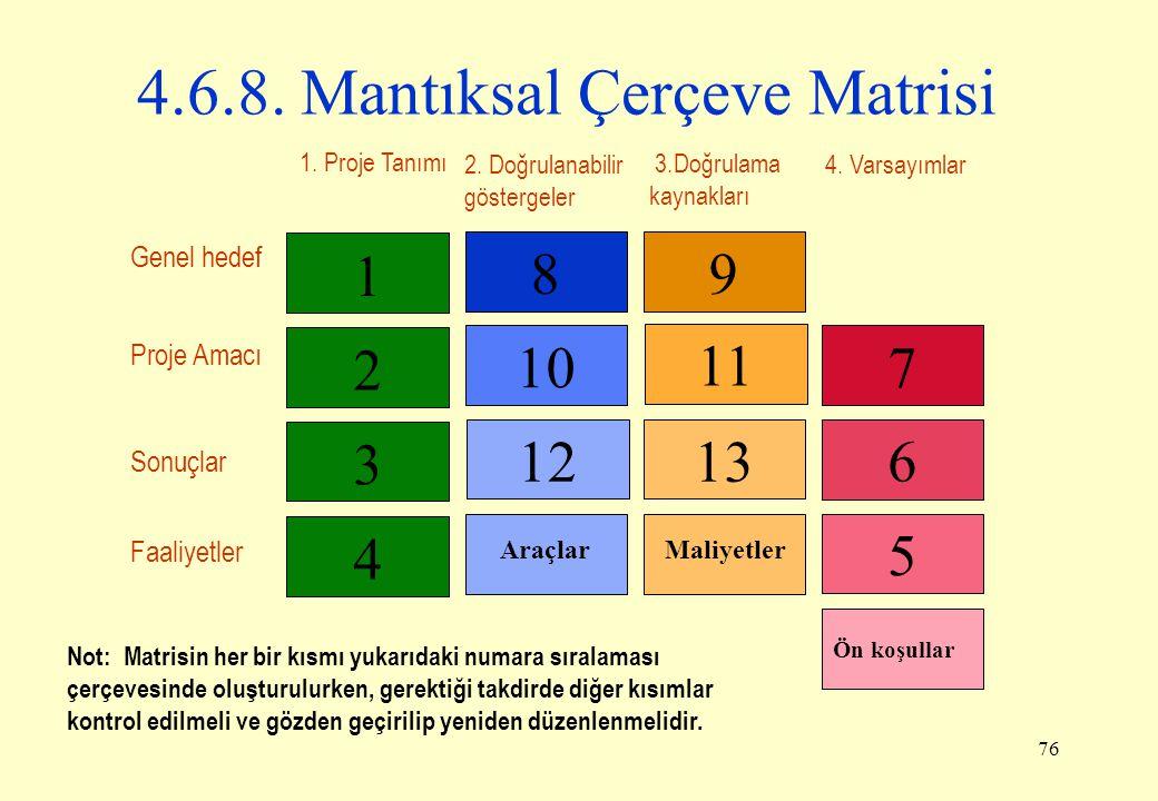 4.6.8. Mantıksal Çerçeve Matrisi
