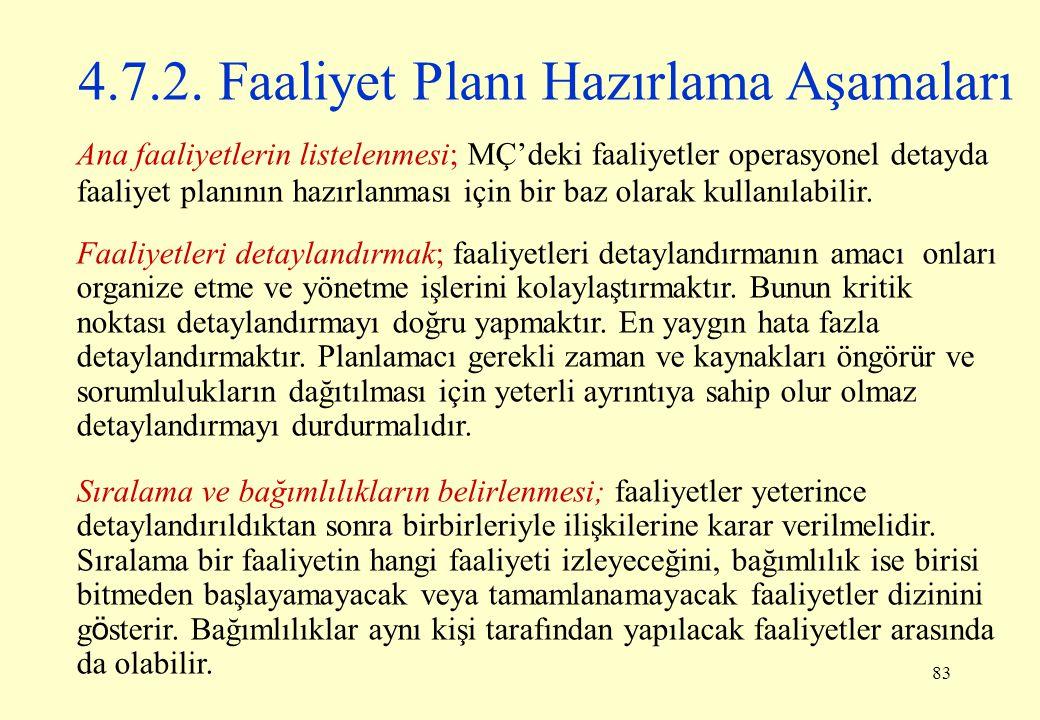 4.7.2. Faaliyet Planı Hazırlama Aşamaları