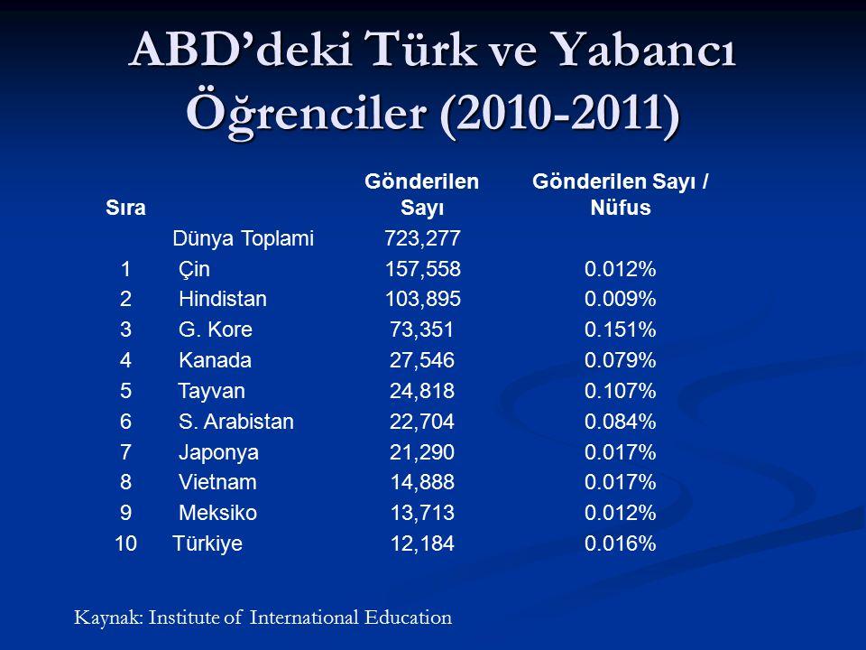 ABD'deki Türk ve Yabancı Öğrenciler (2010-2011)