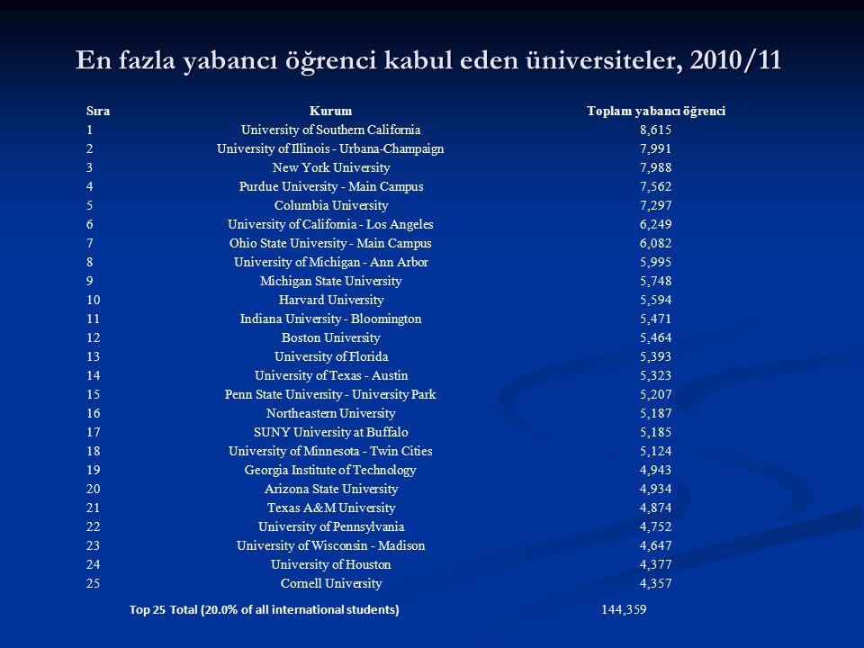 En fazla yabancı öğrenci kabul eden üniversiteler, 2010/11