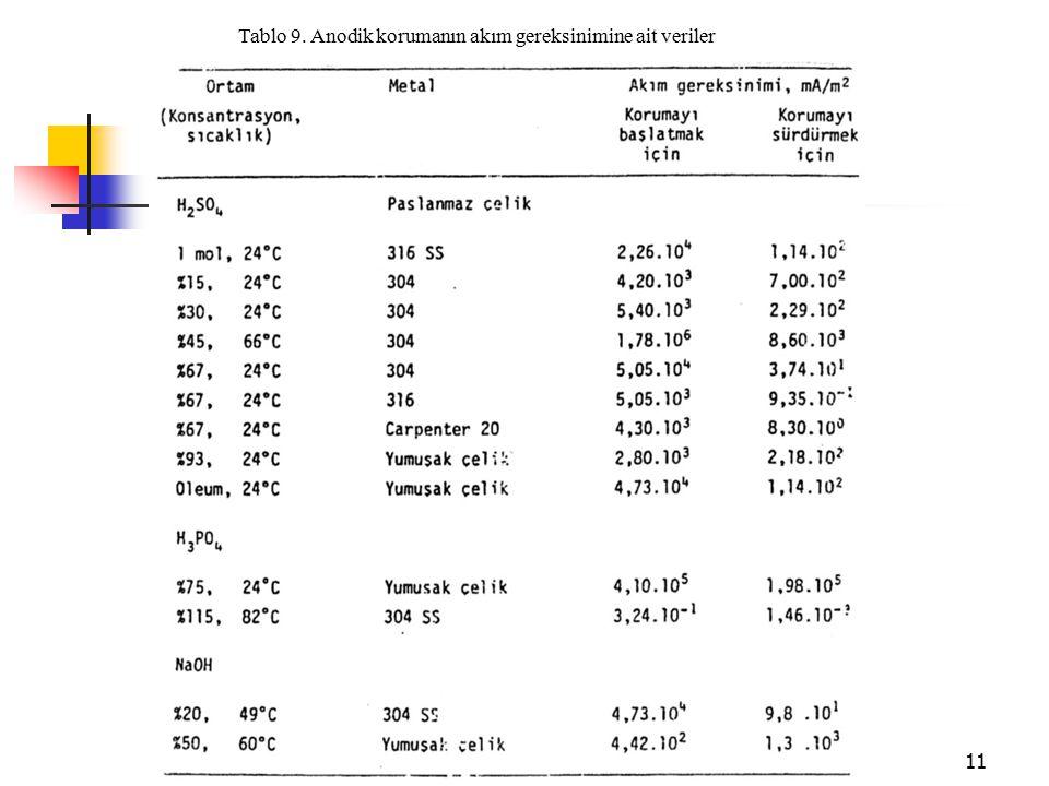 Tablo 9. Anodik korumanın akım gereksinimine ait veriler