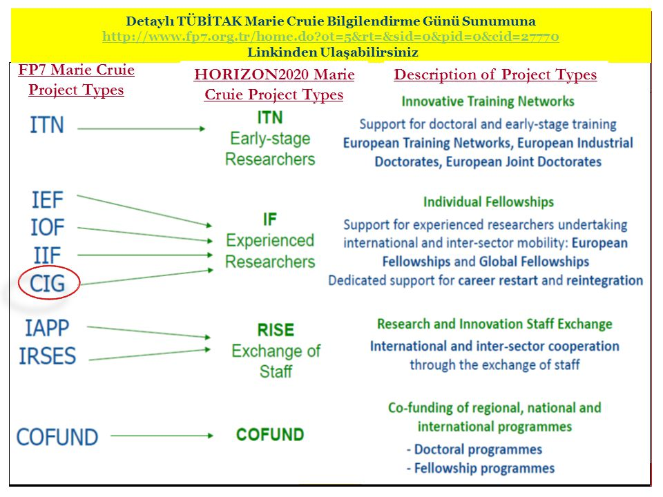 FP7 Marie Cruie Project Types HORIZON2020 Marie Cruie Project Types