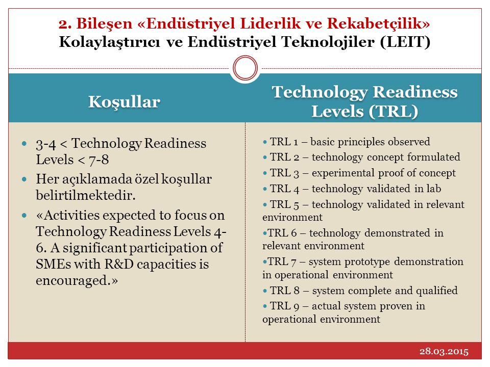 Technology Readiness Levels (TRL)