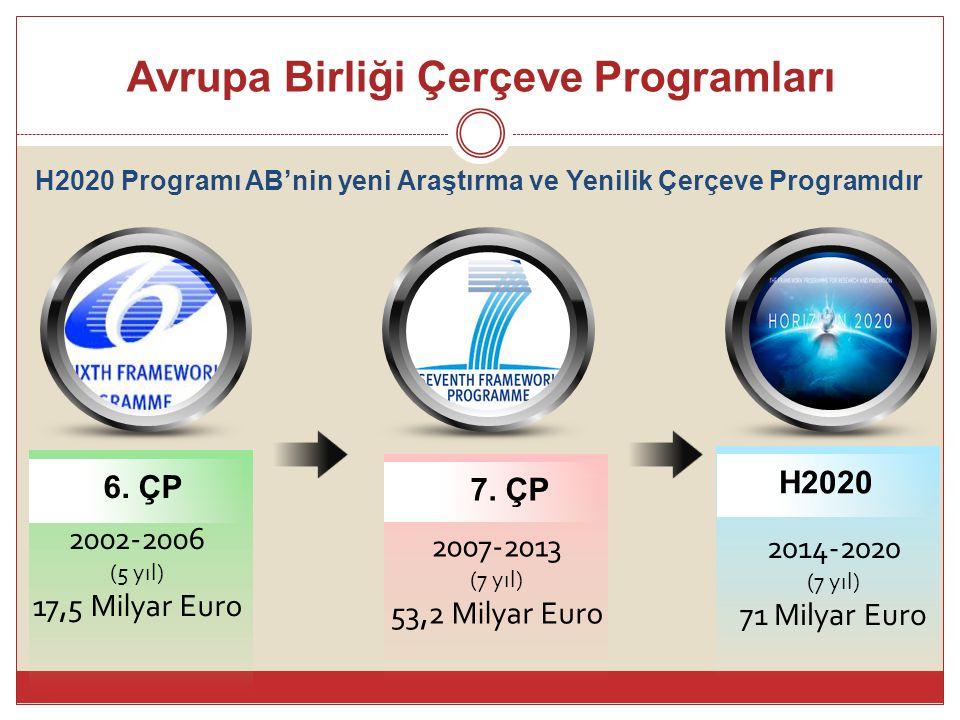 Avrupa Birliği Çerçeve Programları