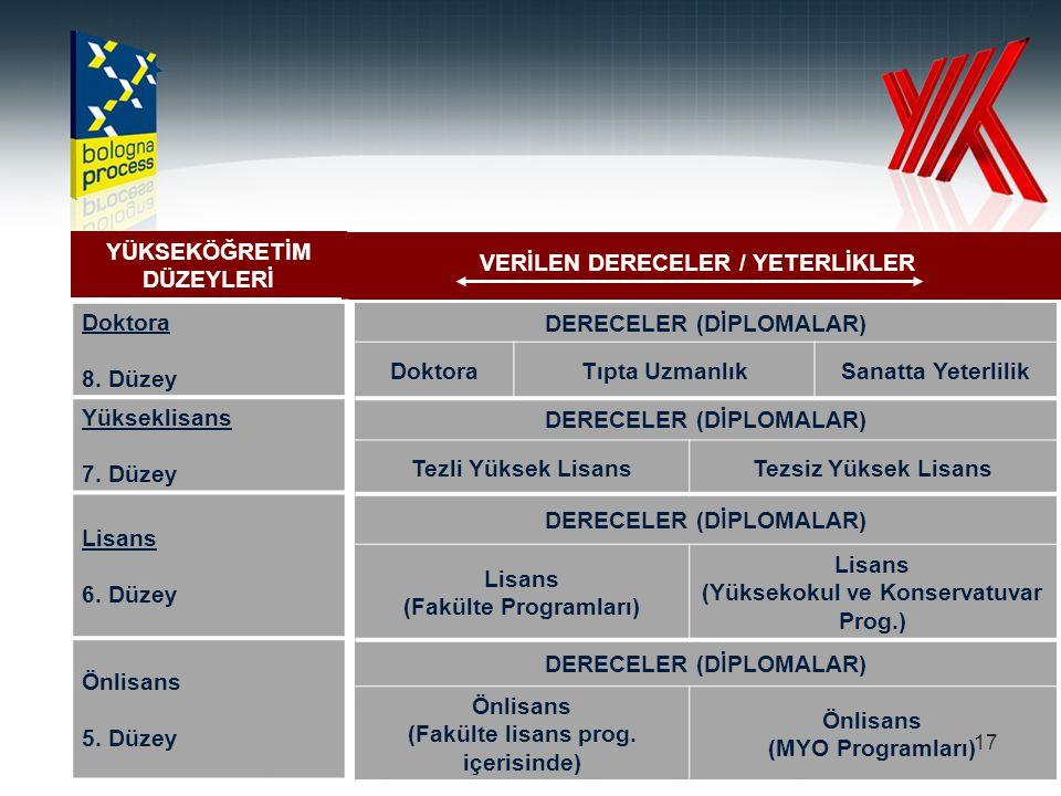 VERİLEN DERECELER / YETERLİKLER Doktora 8. Düzey Yükseklisans 7. Düzey
