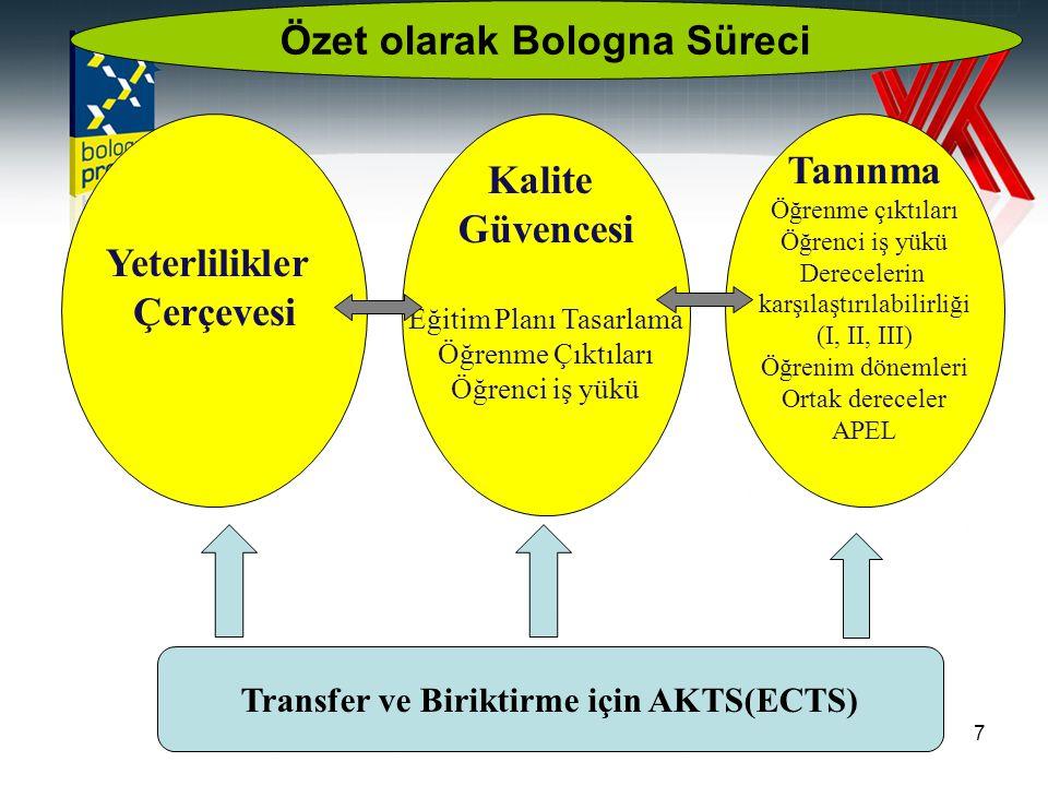 Özet olarak Bologna Süreci Transfer ve Biriktirme için AKTS(ECTS)