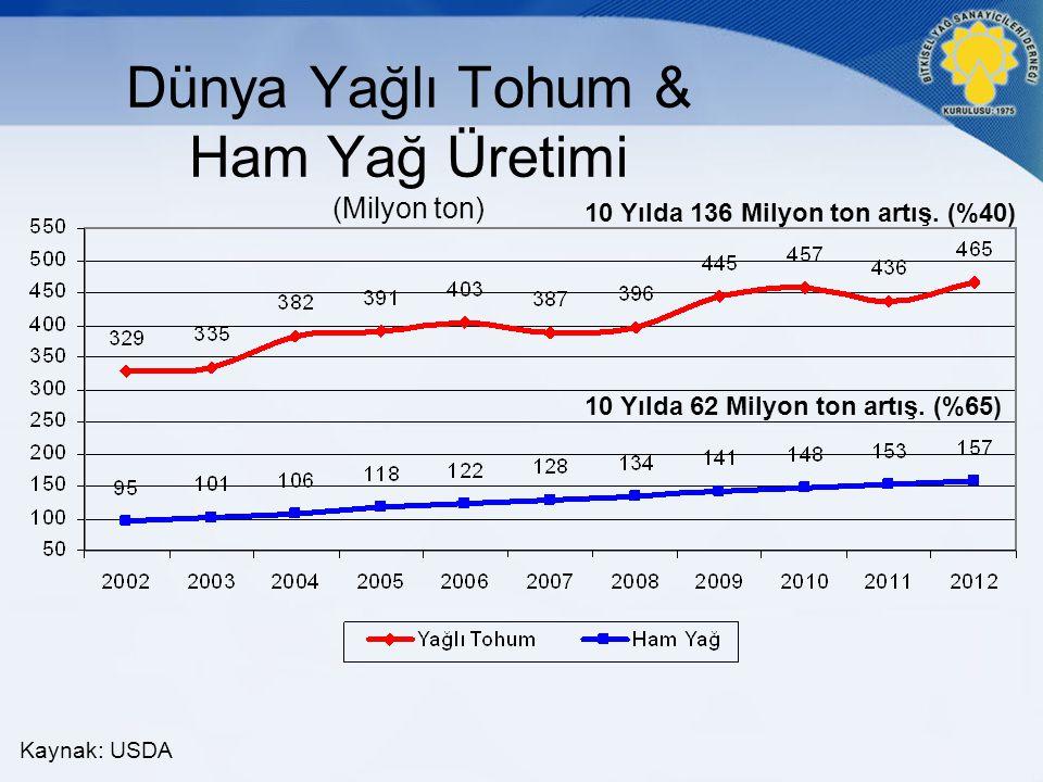 Dünya Yağlı Tohum & Ham Yağ Üretimi (Milyon ton)