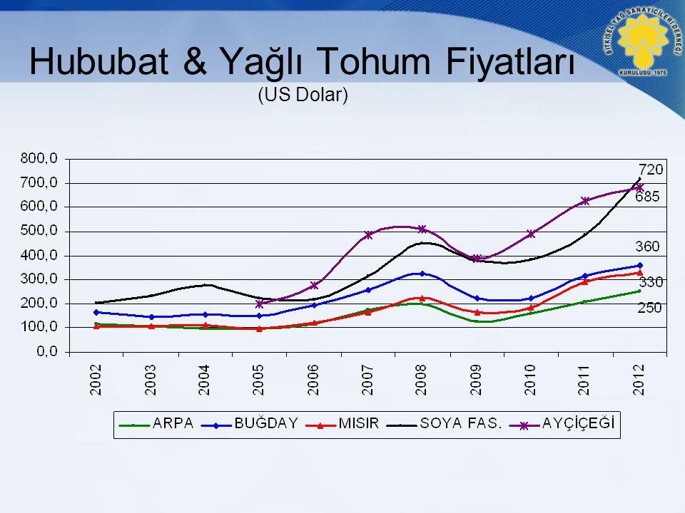 Hububat & Yağlı Tohum Fiyatları (US Dolar)