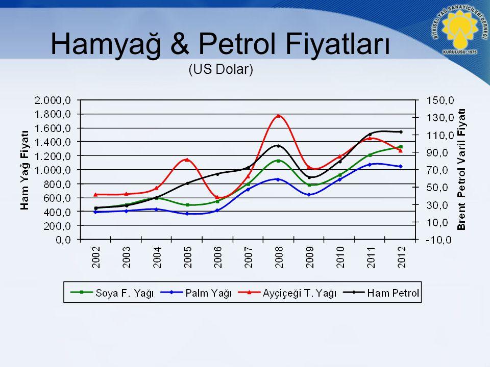 Hamyağ & Petrol Fiyatları (US Dolar)