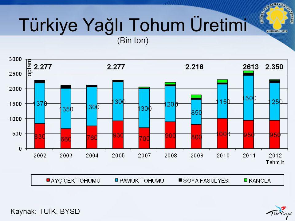 Türkiye Yağlı Tohum Üretimi (Bin ton)
