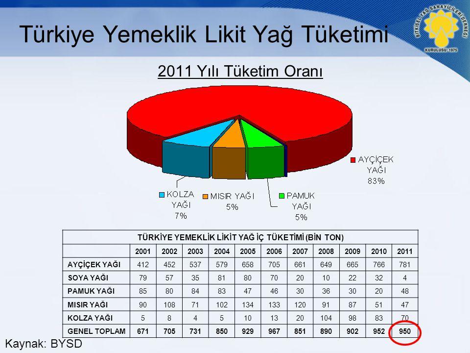 Türkiye Yemeklik Likit Yağ Tüketimi