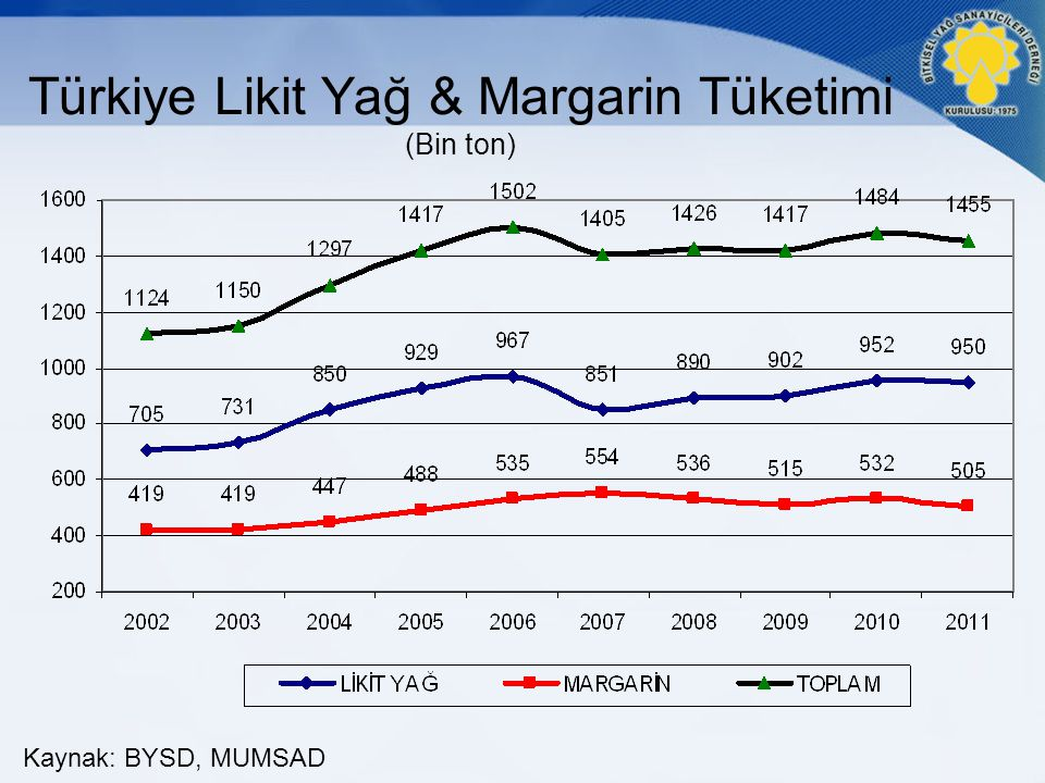 Türkiye Likit Yağ & Margarin Tüketimi (Bin ton)