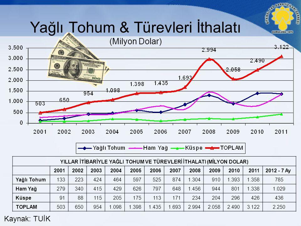 Yağlı Tohum & Türevleri İthalatı (Milyon Dolar)
