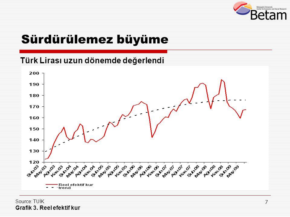 Sürdürülemez büyüme Türk Lirası uzun dönemde değerlendi