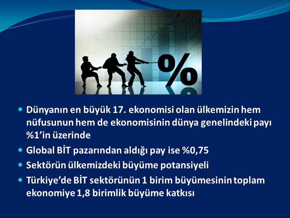 Dünyanın en büyük 17. ekonomisi olan ülkemizin hem nüfusunun hem de ekonomisinin dünya genelindeki payı %1'in üzerinde