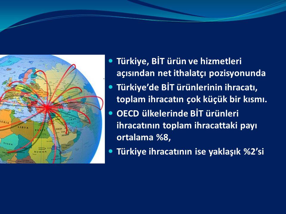 Türkiye, BİT ürün ve hizmetleri açısından net ithalatçı pozisyonunda
