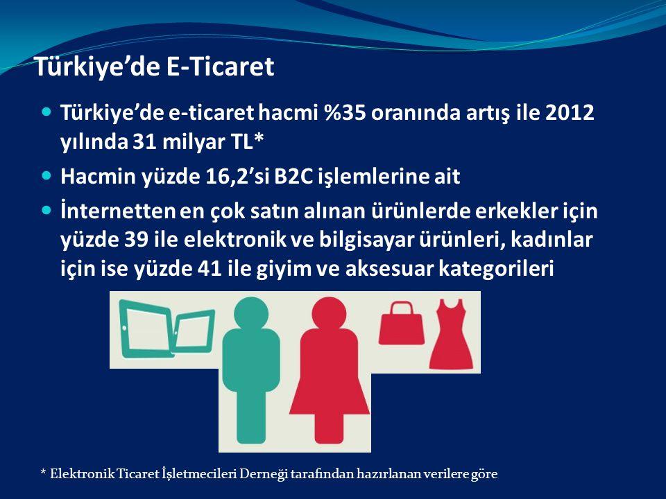 Türkiye'de E-Ticaret Türkiye'de e-ticaret hacmi %35 oranında artış ile 2012 yılında 31 milyar TL* Hacmin yüzde 16,2′si B2C işlemlerine ait.